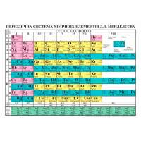 Періодична система хімічних елементів. Таблиця А2