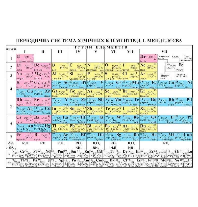 Періодична система хімічних елементів. Таблиця
